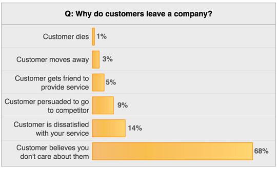 customers leave