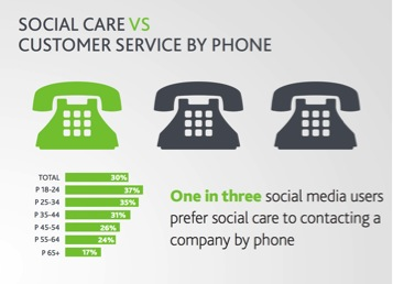 ecommerce social care