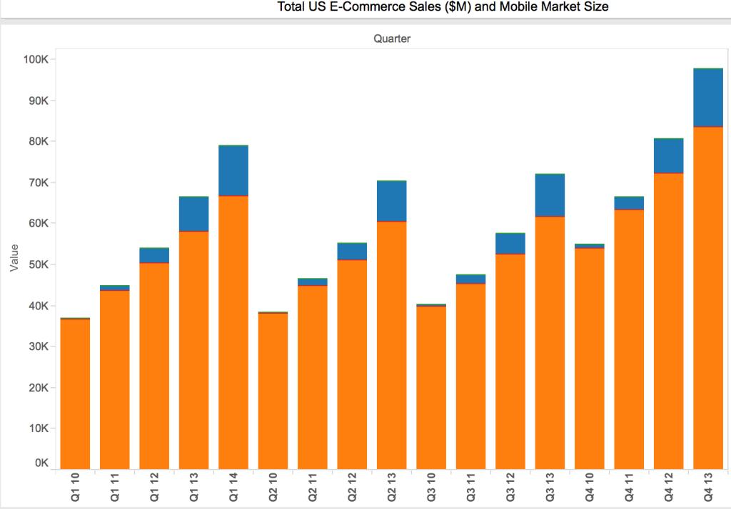 mobile ecommerce market