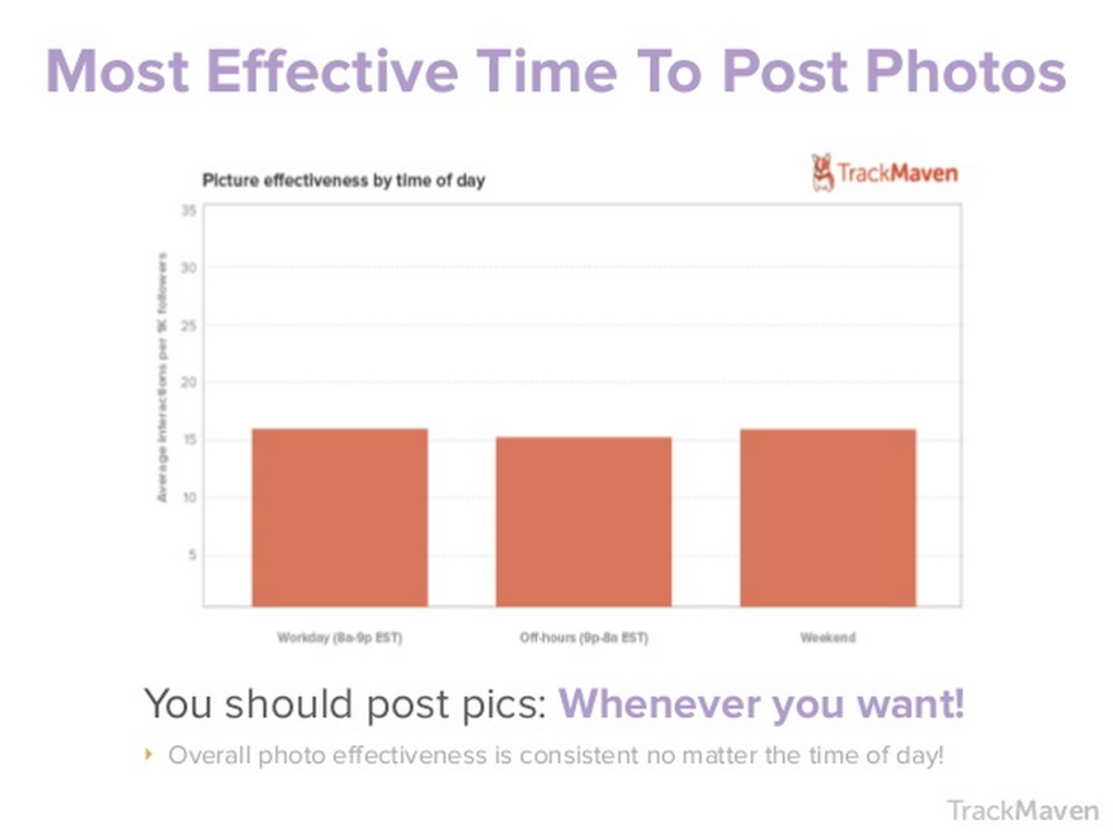 Most effective times to post instagram photos