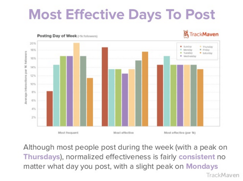 Most Effective Days To Post On Instagram