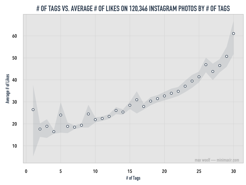 instagram-tag-average