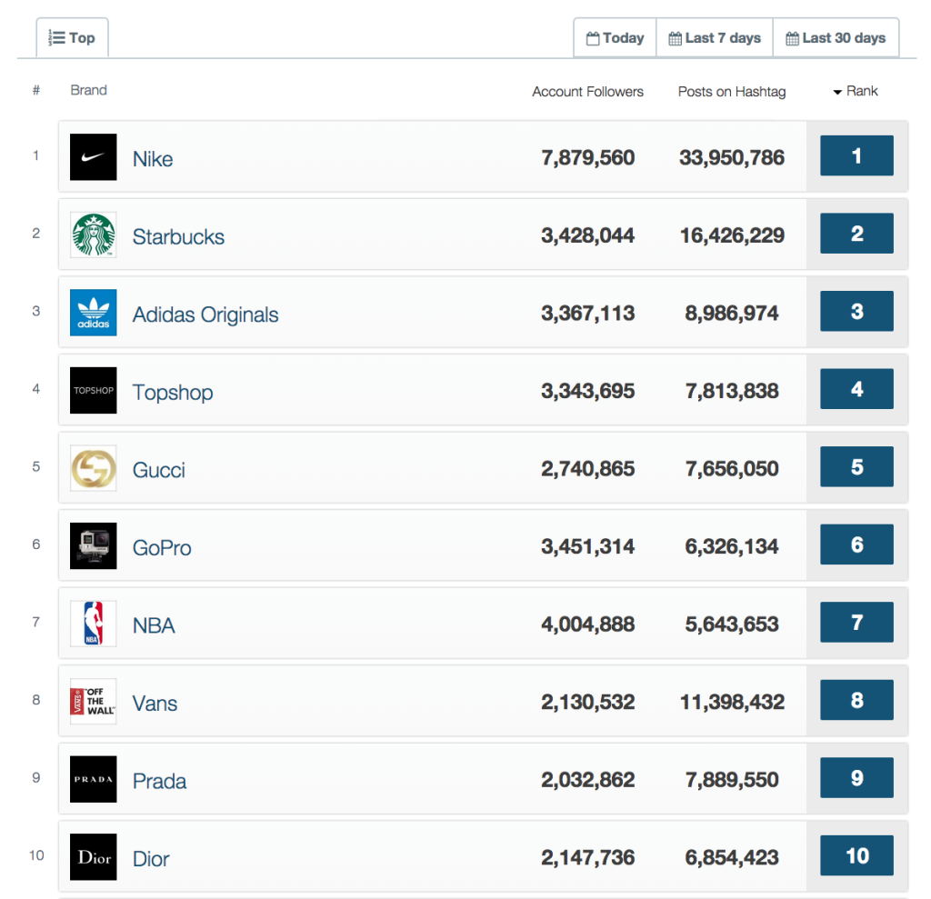 Top 10 brands on Instagram