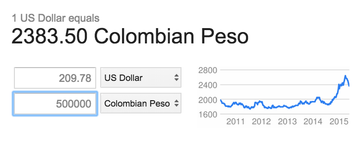 colombian peso to dollar