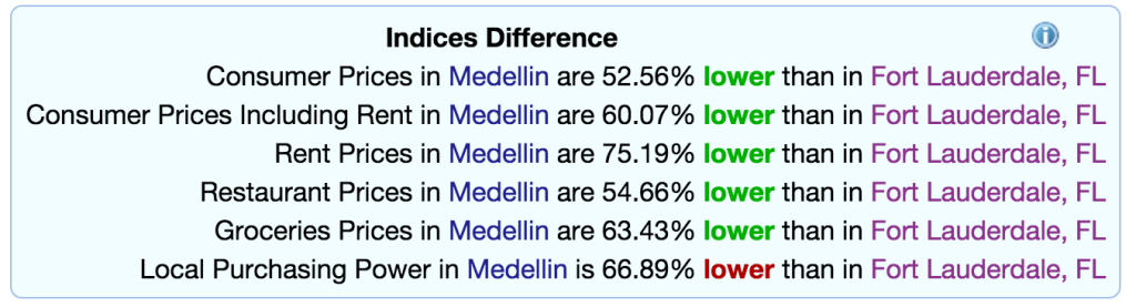 medellin cost of living
