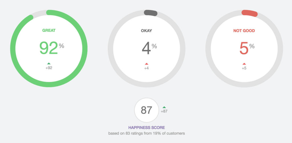 helpscout satisfaction ratings